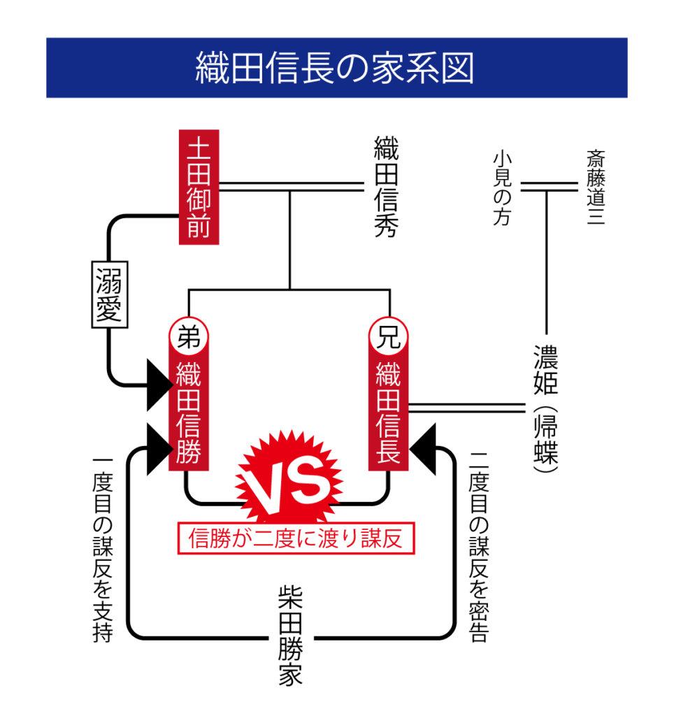 織田信長 家系図